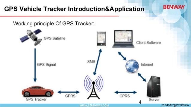 Benway Gps Vehicle Tracker9 11