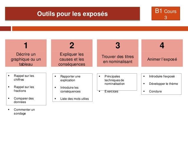 Outils pour les exposés B1 Cours 3 Décrire un graphique ou un tableau 1 Expliquer les causes et les conséquences 2 Trouver...