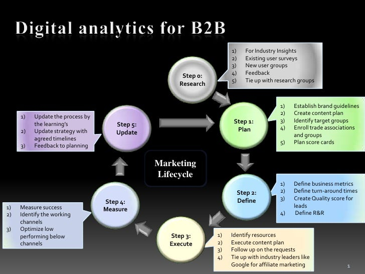Digital analytics framework for B2B