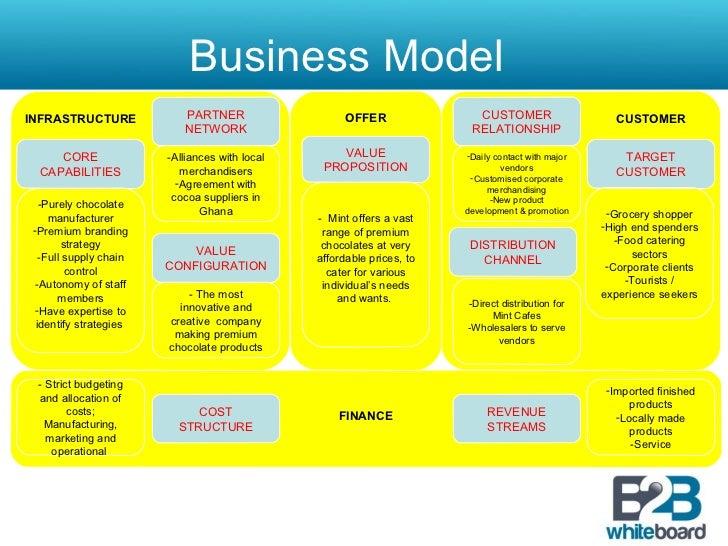 Business plan b2b