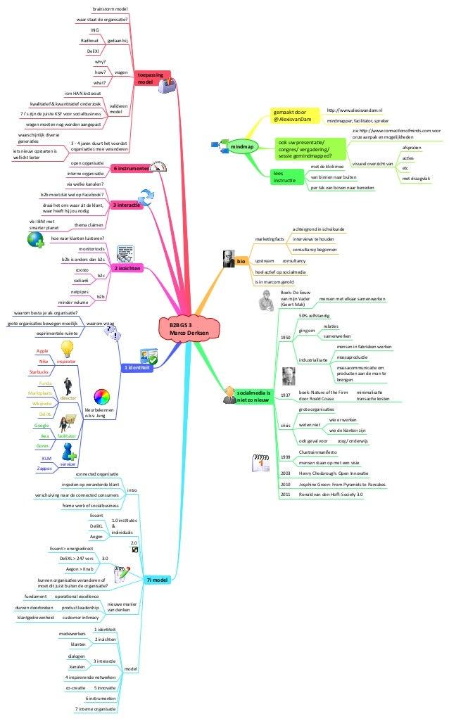 B2BGS 3Marco Derksenbiosocialmedia isniet zo nieuwtoepassing model6 instrumenten3 interac=e2 inzichten1...