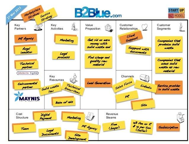 Business Model - B2Blue