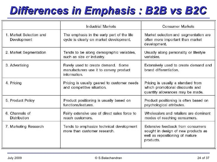 b2b vs b2c marketing differences B2b vs b2c marketing - enter now and learn the differences and commonalities between these two types of processes.