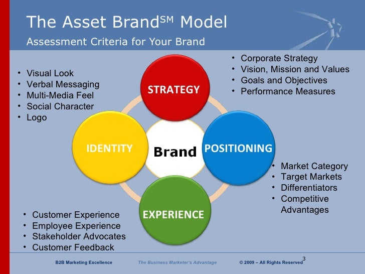 brand assessment A brand assessment questionnaire is meant to provide clear understanding of the current brand and its visibility in the market from the perspective of the business as well as the consumer.