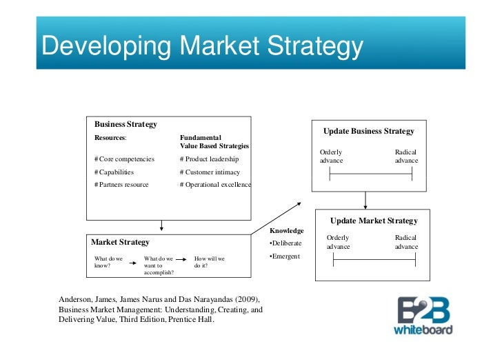 Strategic Business Development : Business marketing strategy development