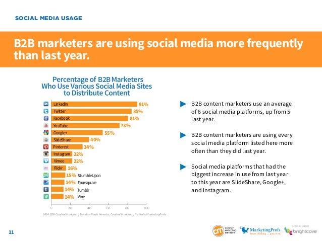 11 SponSored by B2B marketers are using social media more frequently than last year.  B2B content marketers use an avera...