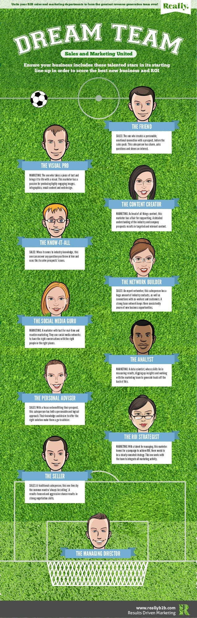 The B2B Sales and Marketing Dream Team Infographic