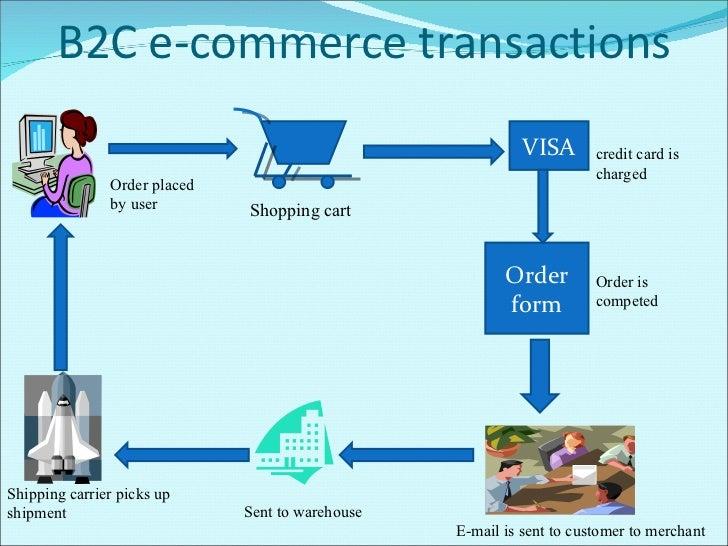 E Commerce Essay E Commerce Essay Example Essays E Commerce Linh E Dental  Hygiene College Essays
