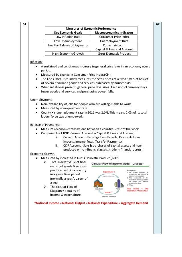 macroeconomics notes Macroeconomics notes introduction  microeconomics notes introduction part 1  how demand and  quick notes economic reviews are quick economics 1.