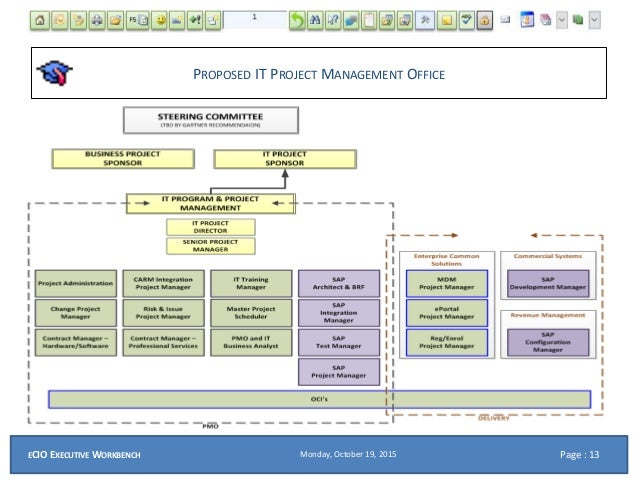 operations management project report on albert david Project production management is the application of operations management to the delivery of capital projects the project production management framework is based on a project as a production system view, in which a project transforms inputs (raw materials, information, labor, plant & machinery) into outputs (goods and.