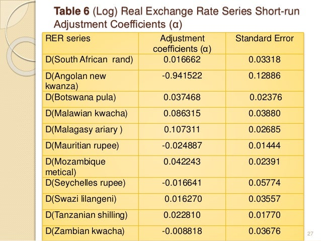 Phd thesis of exchange rates
