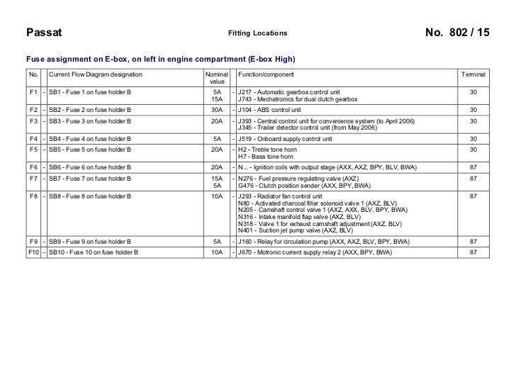 VW    Passat    B6 3C 2005 Fuses Overview