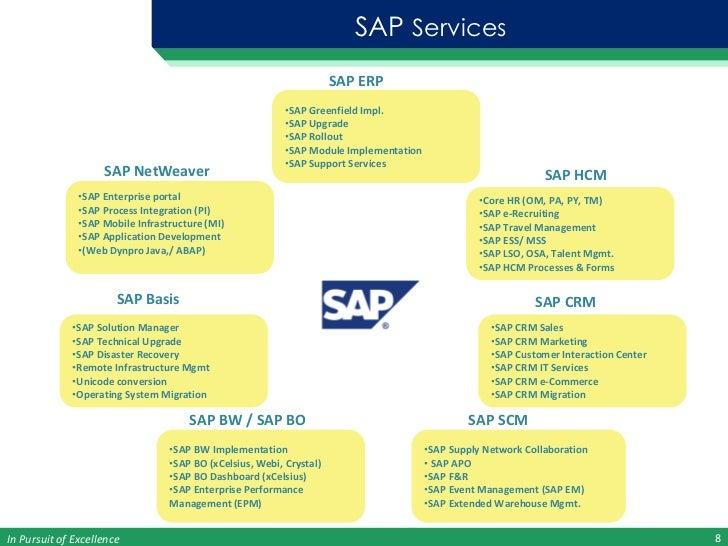 Sap functional modules training in bangalore dating 10