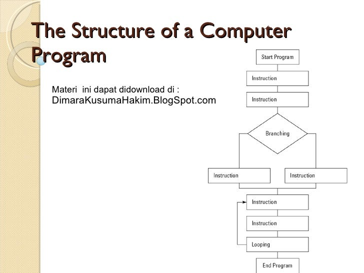 The Structure of a Computer Program Materi  ini dapat didownload di : DimaraKusumaHakim.BlogSpot.com