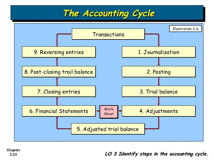 Accounting Is An Information System Explain