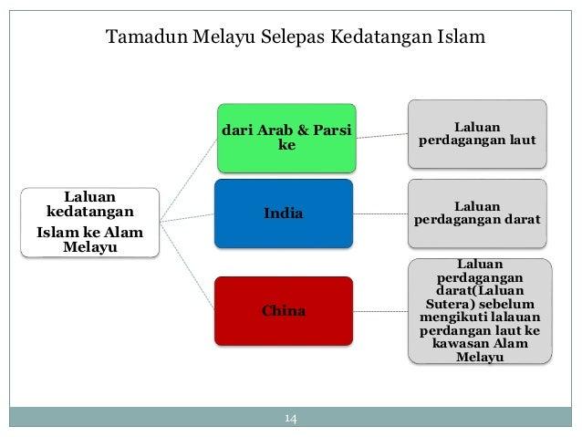 teori kedatangan tamadun islam