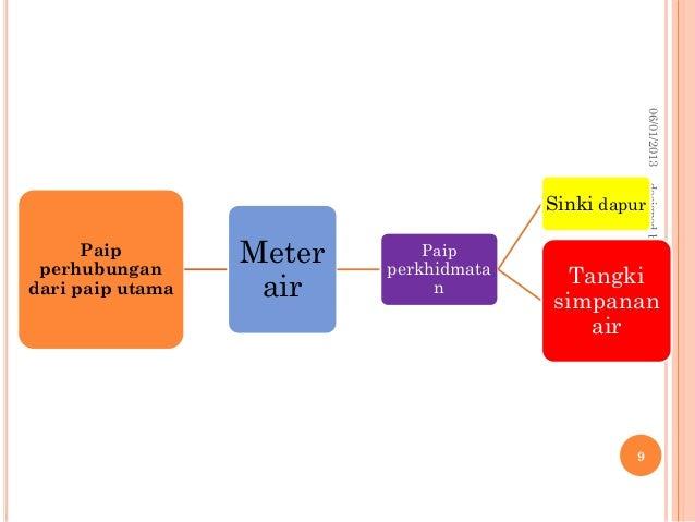 Bahagian Tangki Simpanan Air Dapur Tangki Simpanan Air