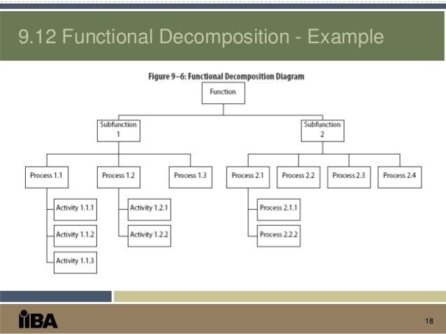 babok chapter daxko          functional decomposition   example