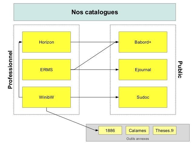 Nos catalogues  Professionnel  Babord+  ERMS  Ejournal  WinibW  Sudoc  1886  Calames Outils annexes  Public  Horizon  Thes...