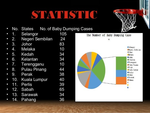 baby dumping in malaysia causes Nevertheless,poverty also another factor that causes baby dumping scenario jerantut,pahang for 3 months as a temporary teacher in bahasa malaysia subjecti.