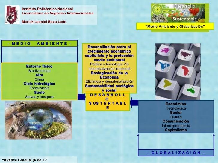 """Instituto Politécnico Nacional Licenciatura en Negocios Internacionales Merick Lasniel Baca León """" Avance Gradual (4 de 5)..."""