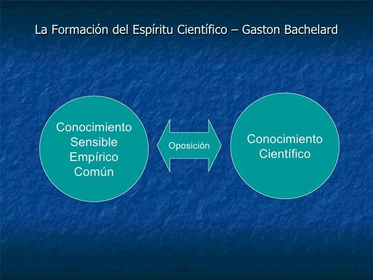 La Formación del Espíritu Científico – Gaston Bachelard Conocimiento Sensible Empírico Común Conocimiento Científico Oposi...