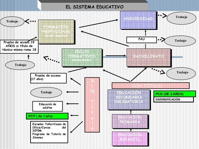 EL SISTEMA EDUCATIVO                                                                                                Trabaj...