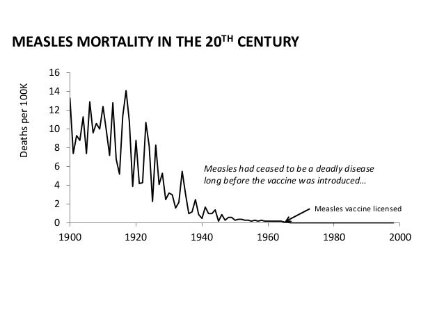 Measles Hysteria, 2015