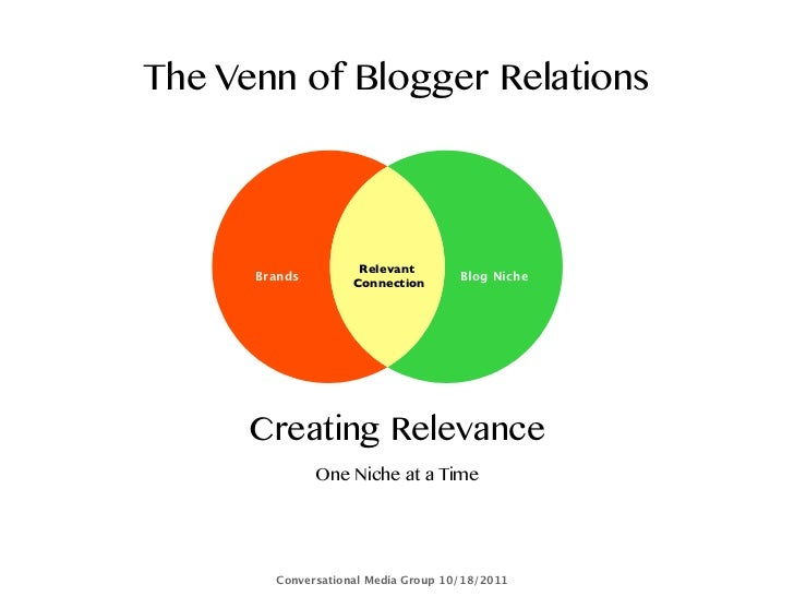 The Venn of Blogger Relations                     Relevant      Brands                         Blog Niche                 ...