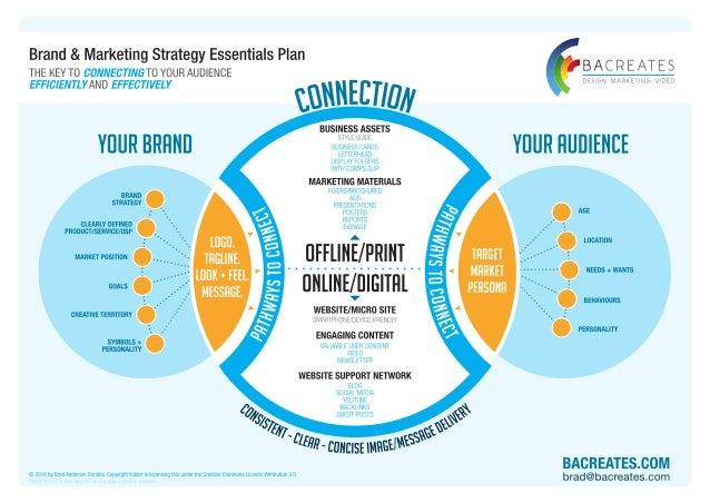 Small Business Marketing Tips Pdf Brand Marketing Strategy Template - Marketing strategy template