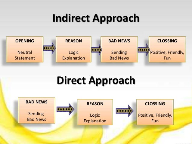 direct and indirect approaches to organizing business messages To organize a message: define your main idea limit the scope group your  points choose the direct or indirect approach define your main idea in a short.