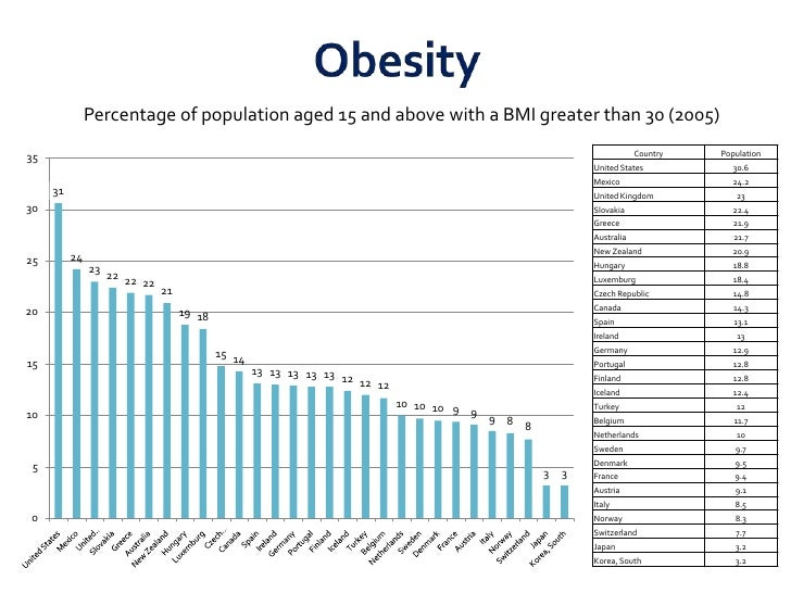 Obesity<br />Percentage of population aged 15 and above with a BMI greater than 30 (2005)<br />