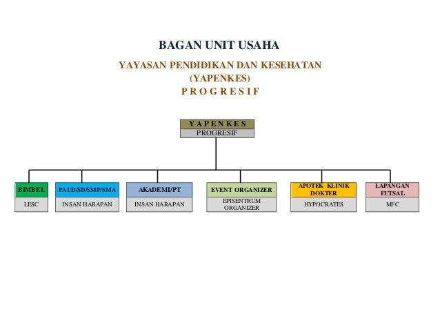 Bagan unit usaha
