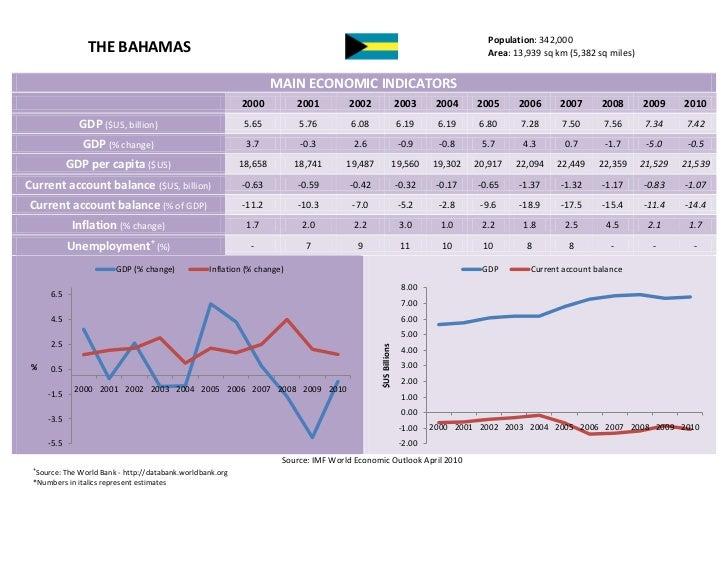 The Bahamas - Trade Profile UWI's Shridath Ramphal Centre