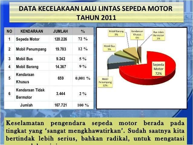 Kecelakaan Lalu Lintas 2014 Data Kecelakaan Lalu Lintas
