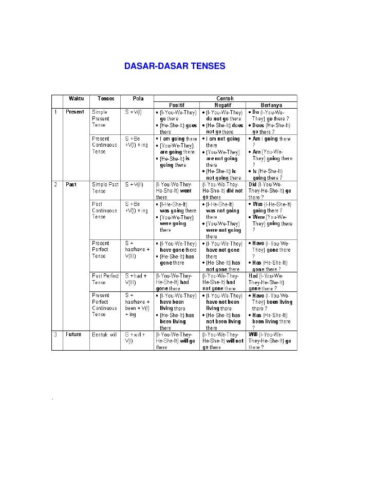 DASAR-DASAR TENSES     .   This help file was created withHelpScribble.