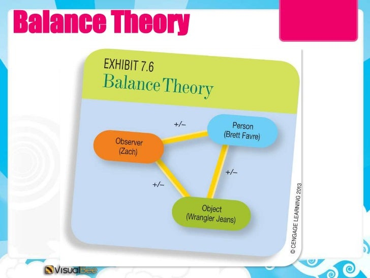 balance theory Sternberg's balance theory of wisdom is one of the most celebrated models of wisdom to emerge from the field of psychology it's practical, it's clear and it.