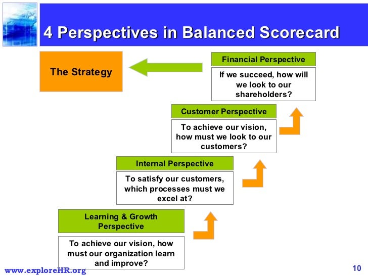 customer balanced scorecard Balanced scorecard measurement innovation and learning perspective and customer perspective the balanced scorecard is designed to help evaluate the company's.