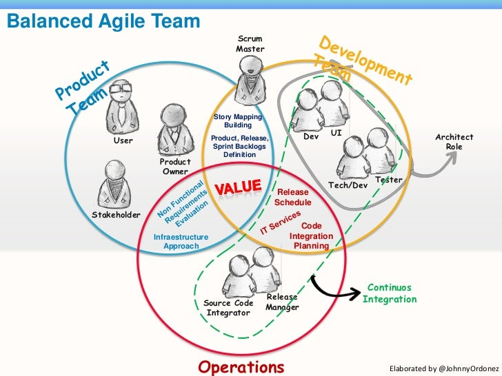 Balanced Agile Team                                               Scrum                                               Mast...