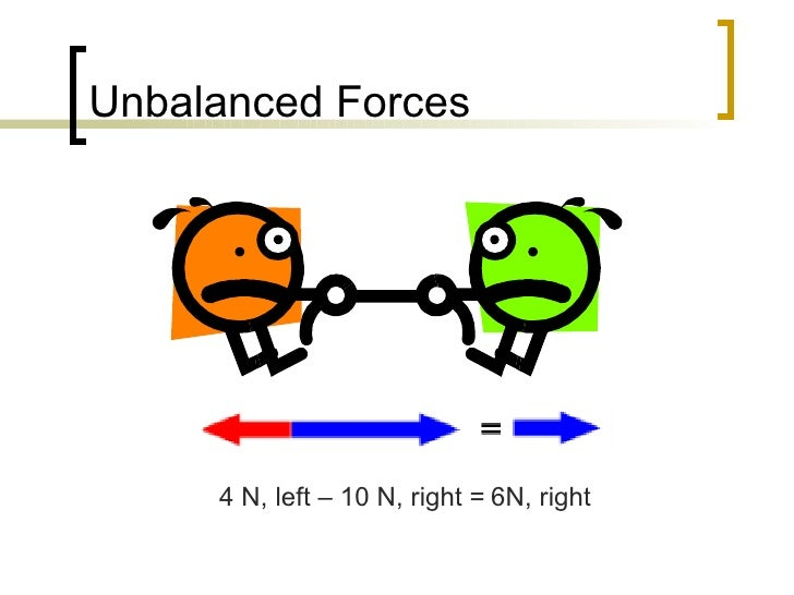 Balanced And Unbalanced Forces on Forces And Motion