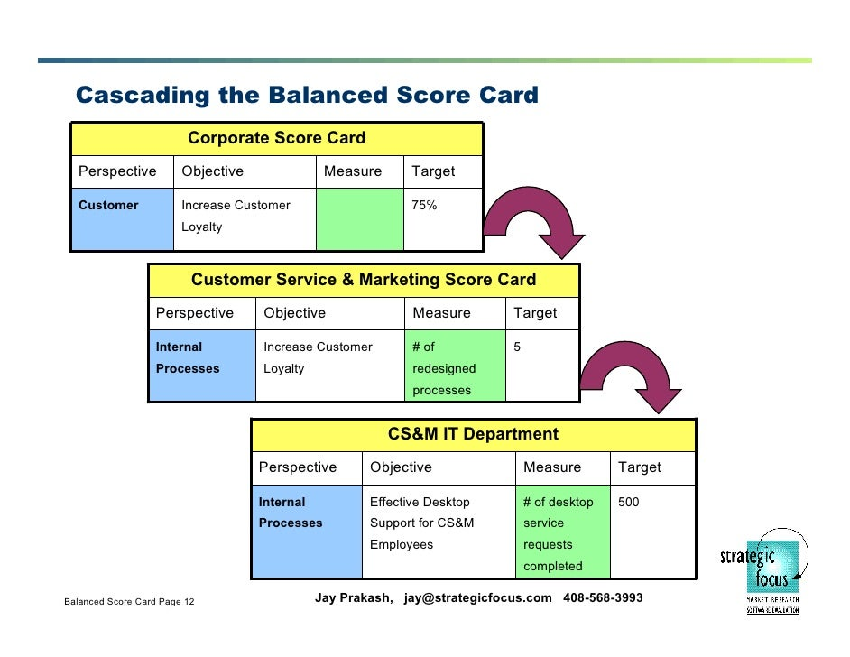 balanced scorecard module Learn how to set objectives, strategic goals and performance indicators in these three balanced scorecard examples.
