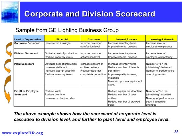 customer balanced scorecard The balanced scorecard introduced customer metrics into performance management systems scorecards feature all manner of wonderful objectives relating to the customer.