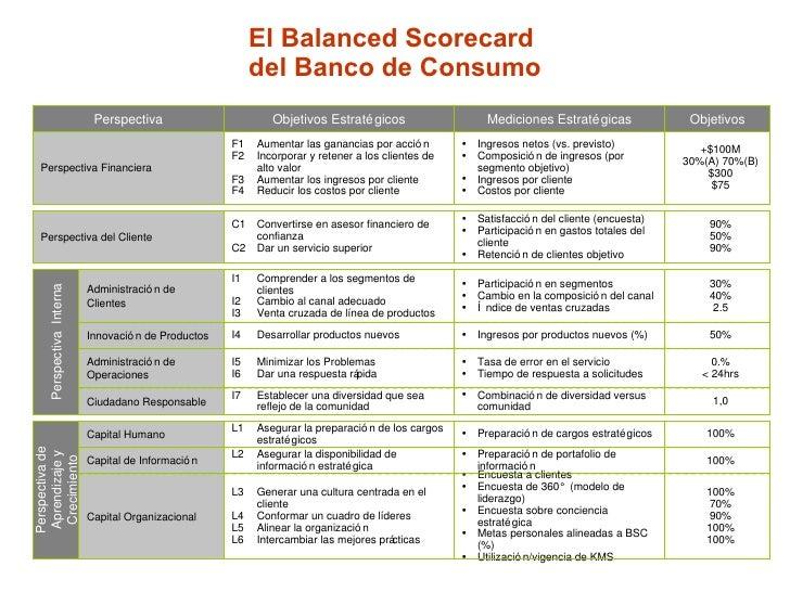 balance score card for mcdonald s Eén van de opmerkelijke ontwikkelingen in kwaliteitsland is het organisatiemodel van de heren kaplan en norton: de balanced scorecard het is een weergave van de balans in een goed functionerende organisatie.