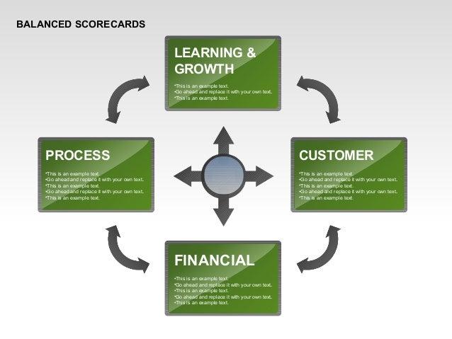 Balanced Scorecard Diagram with Text Boxes