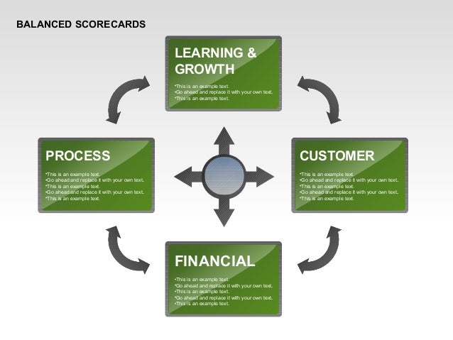BALANCED SCORECARDS CUSTOMER LEARNING & GROWTH •This is an example text. •Go ahead and replace it with your own text. •Thi...
