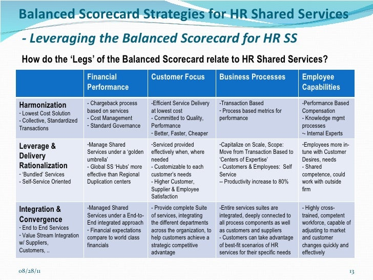 Balanced Scorecard Strategies For Hr Ss Workshop May 10