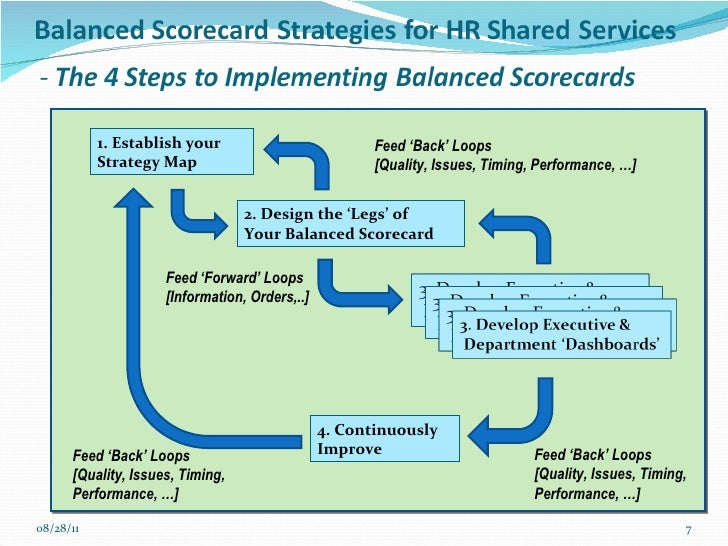 balanced scorecard in human resource management Develop a human capital strategy scorecard as a result there is increasing interest in human capital management and the use of a hr scorecard to provide a.