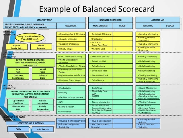 operational scorecard template - balanced scorecard a comprehensive guide