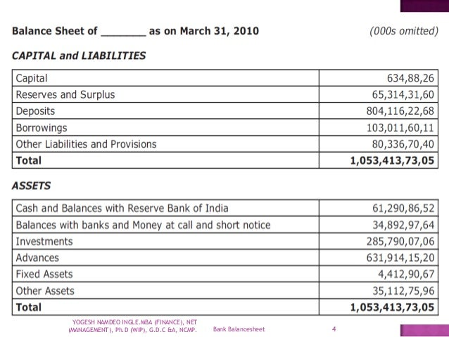 analysis of commercial bank balance sheet