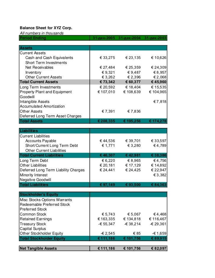 Balance Sheet for XYZ Corp.All numbers in thousandsPeriod Ending                          31-дек-2005 31-дек-2004 31-дек-2...